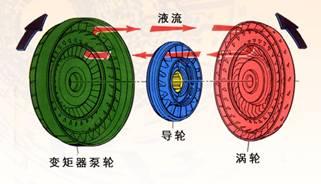 图1.12液力传动装置图片