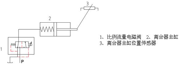 selespeed系统的离合器控制是通过一个液压缸完成的,而液压缸的控制
