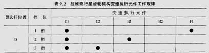 【拉維奈爾赫式行星齒輪變速機構】圖3