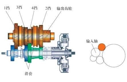 输出轴2上有如下元件:变速器输出转速传感器g195和g196的